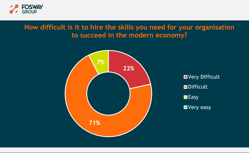 Fosway Research at Unleash 2019 - Difficulty in hiring employees with needed skills