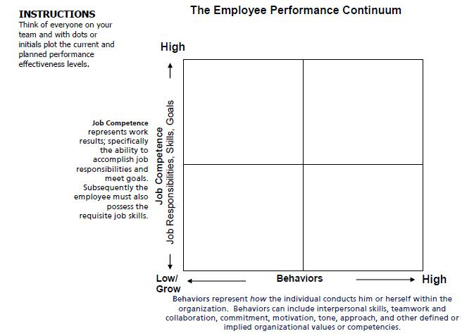 employee performance continuum quadrant