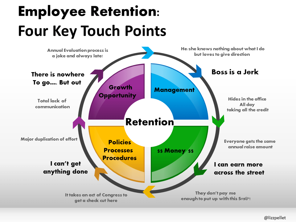 touchpoints for retention