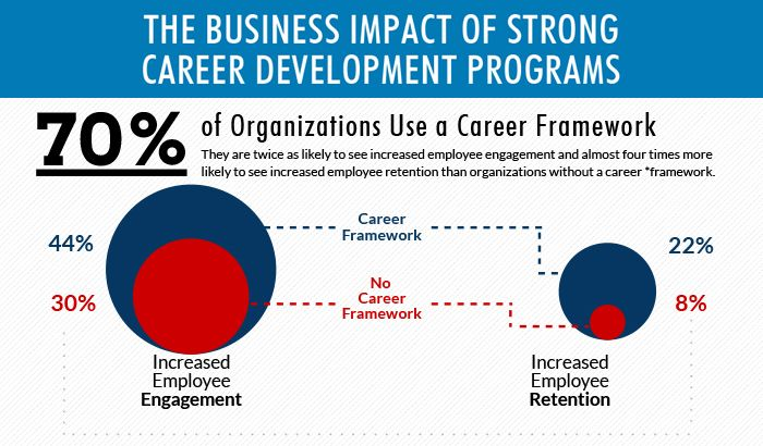 Resources the business impact of strong career development programs malvernweather Images